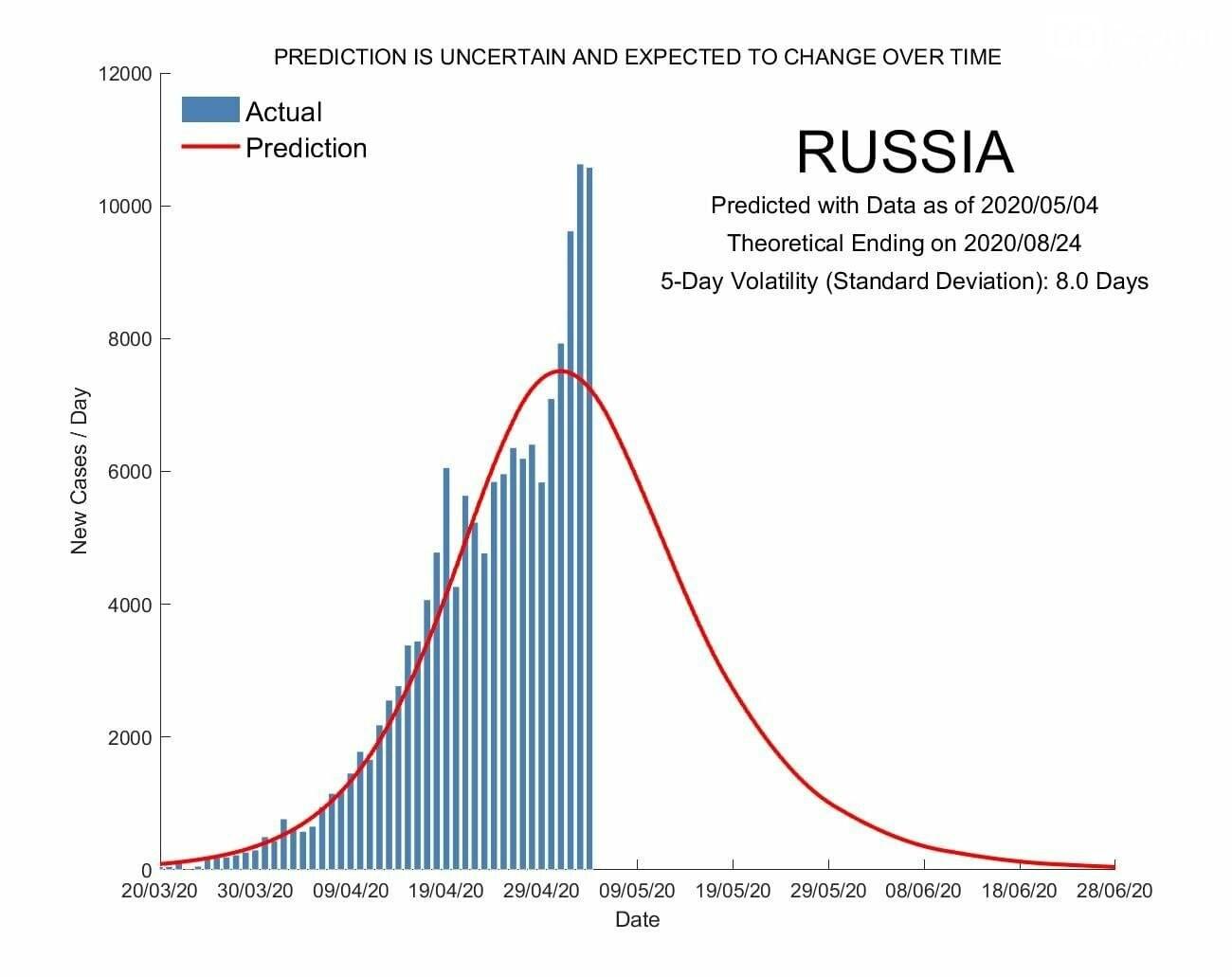 Димитровградцы могут посмотреть прогноз окончания пандемии, фото-1