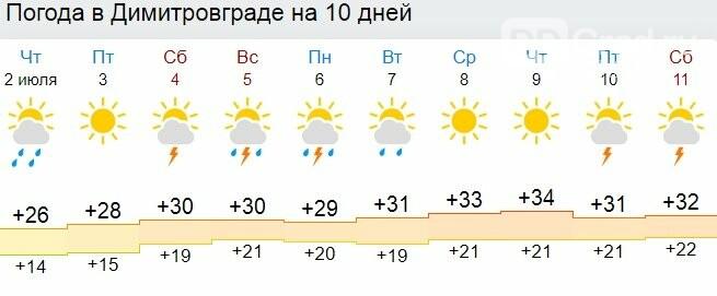 На следующей неделе димитровградцев ожидает аномальная жара., фото-1
