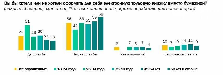 Большинство россиян высказались против перехода на электронные трудовые книжки, фото-1