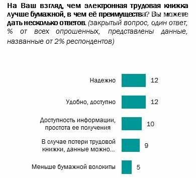 Большинство россиян высказались против перехода на электронные трудовые книжки, фото-3