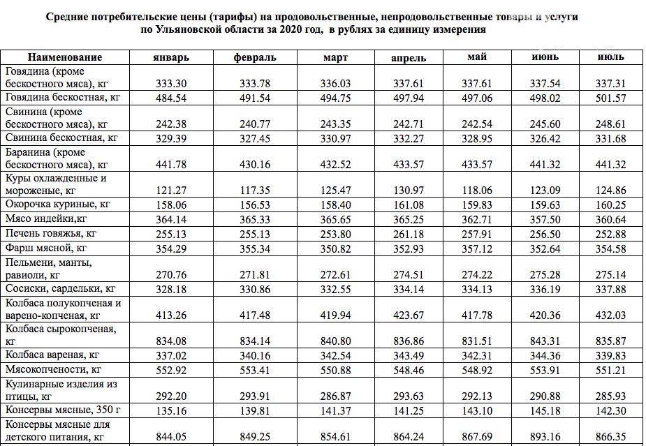 В Ульяновской области дорожают продуктовые товары, фото-1