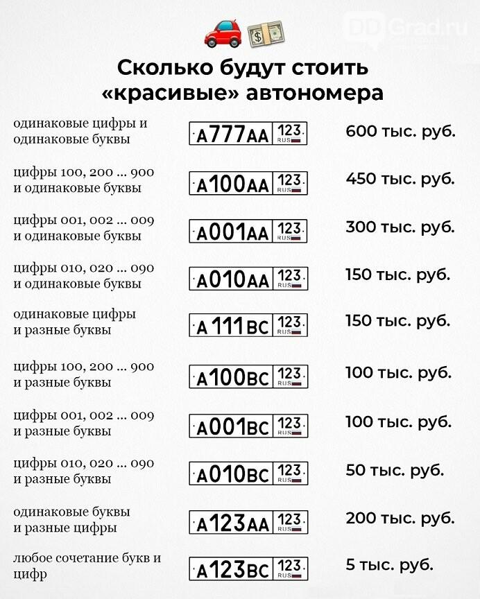 «Красивые» номера на автомобили будут продавать на «Госуслугах», фото-1