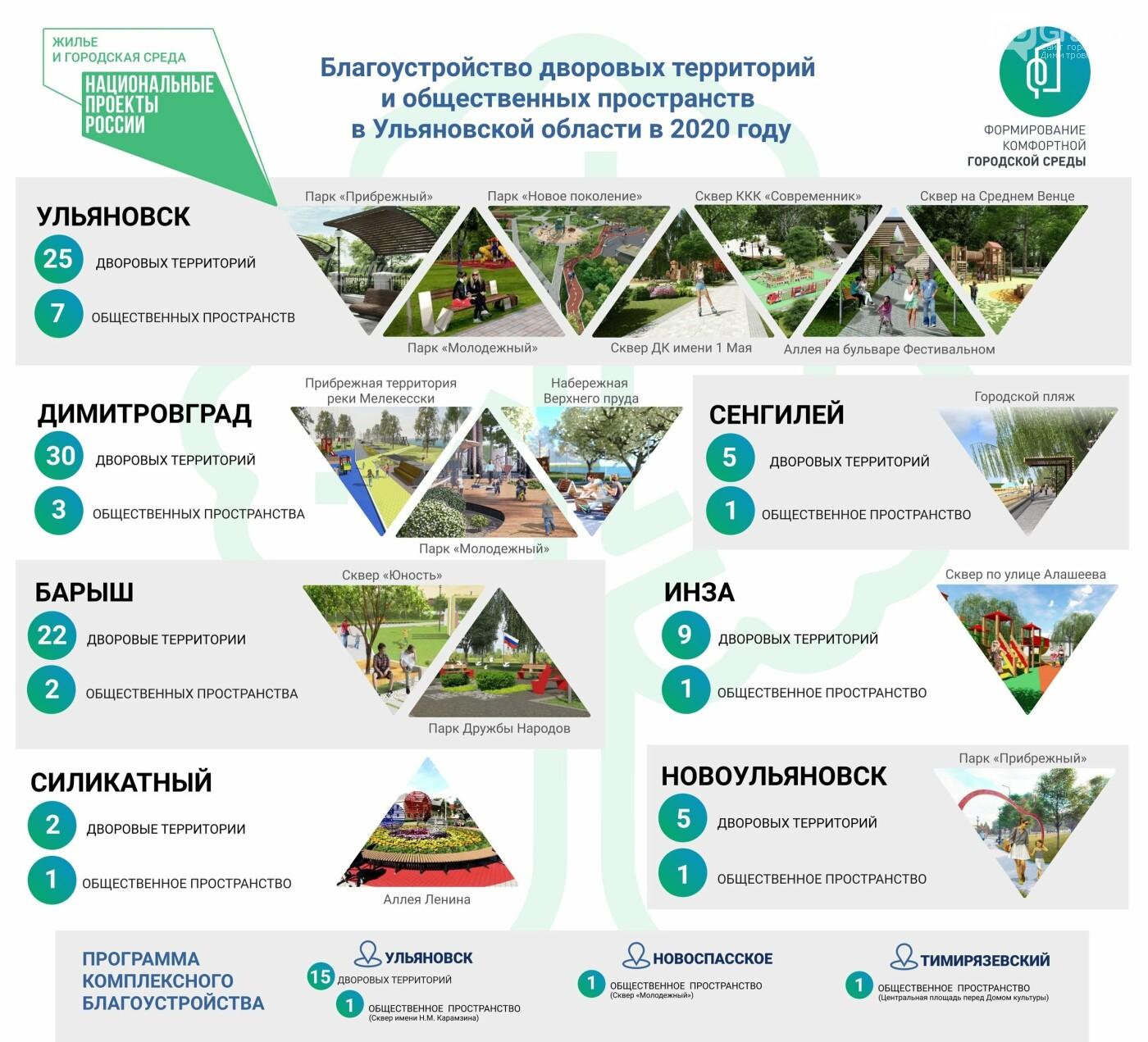 Реализация проекта «Жилье и городская среда-2020» в Ульяновской области выходит на финишную прямую, фото-1